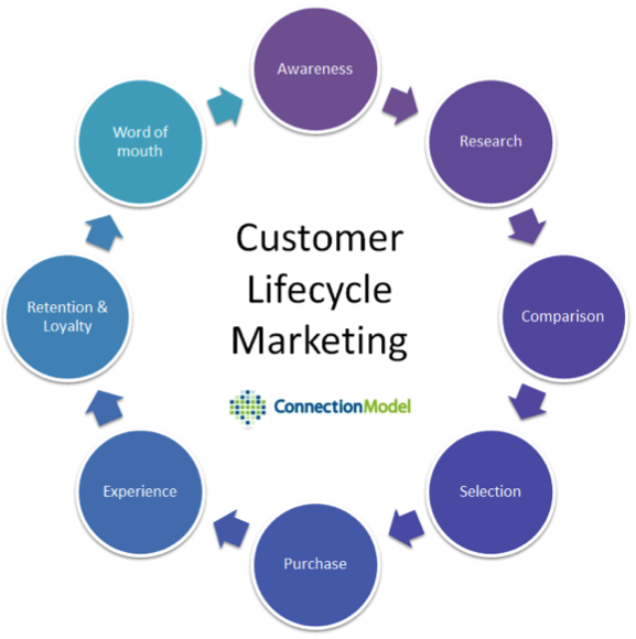31400  customerlifecycleblog